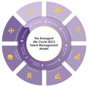 Retention Diagnostic- Employee Lifecycle