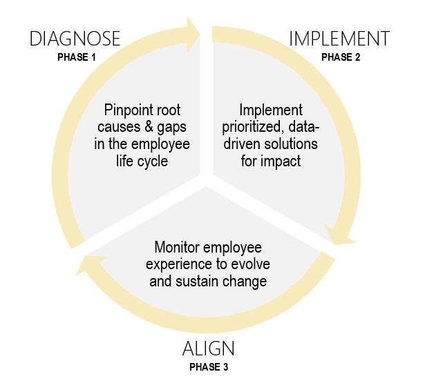 Retention Diagnostic- 3 Phases