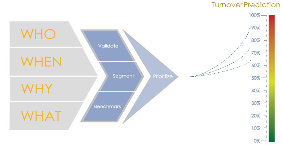 Retention Diagnostic-Process Diagram-Turnover Prediction